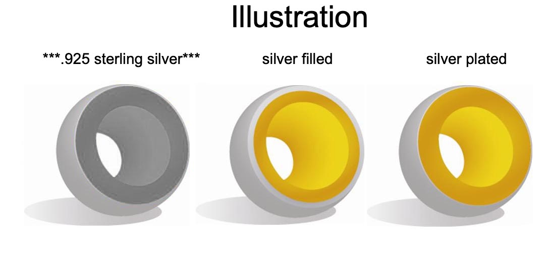 explanation of silver filled vs silver plated beads